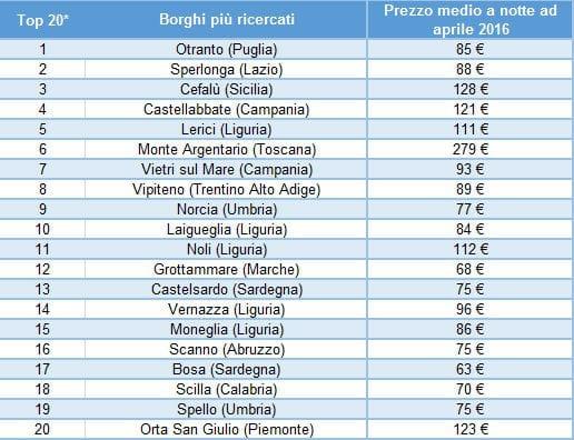 classifica borghi 2016 trivago